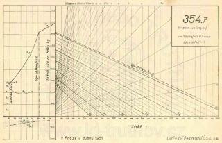 Korefův nomogram parní lokomotivy ř.354.7