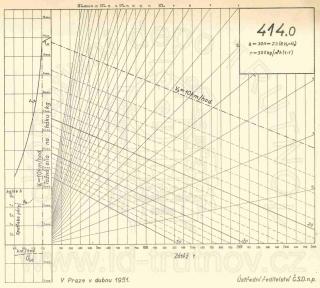 Korefův nomogram parní lokomotivy ř.414.0