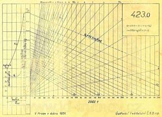 Korefův nomogram parní lokomotivy ř.423.0