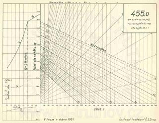 Korefův nomogram parní lokomotivy ř.455.0