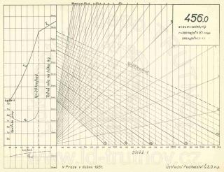 Korefův nomogram parní lokomotivy ř.456.0