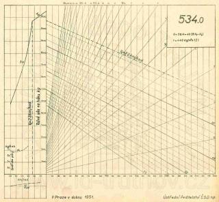 Korefův nomogram parní lokomotivy ř.534.0