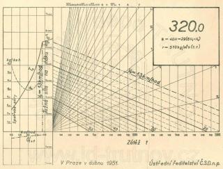 Korefův nomogram parní lokomotivy ř.320.0