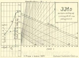 Korefův nomogram parní lokomotivy ř.331.0