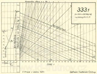 Korefův nomogram parní lokomotivy ř.333.1