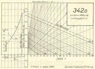 Korefův nomogram parní lokomotivy ř.342.0