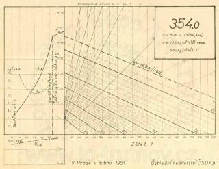 Korefův nomogram parní lokomotivy ř.354.0