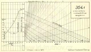 Korefův nomogram parní lokomotivy ř.364.1