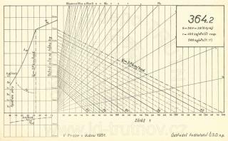 Korefův nomogram parní lokomotivy ř.364.2