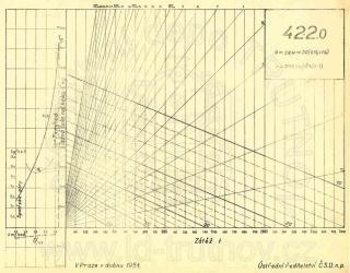 Korefův nomogram parní lokomotivy ř.422.0