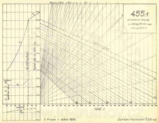 Korefův nomogram parní lokomotivy ř.455.1