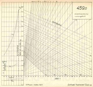 Korefův nomogram parní lokomotivy ř.459.0