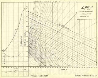 Korefův nomogram parní lokomotivy ř.475.1