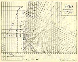 Korefův nomogram parní lokomotivy ř.476.1