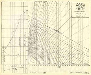 Korefův nomogram parní lokomotivy ř.486.0 a ř.486.1