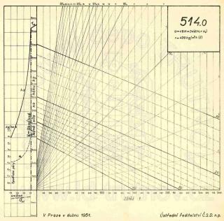 Korefův nomogram parní lokomotivy ř.514.0
