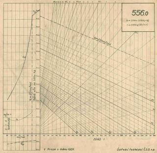 Korefův nomogram parní lokomotivy ř.556.0
