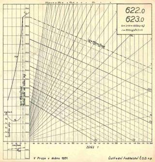 Korefův nomogram parní lokomotivy ř.622.0 a ř.623.0